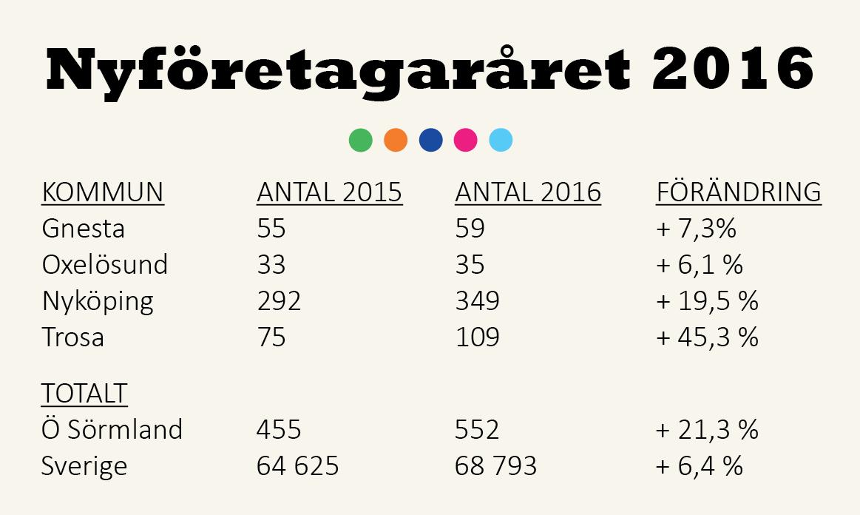 20170109 nyforetagar i siffror 2016 1163 x 696